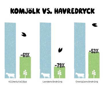 Komjölk vs havredryck