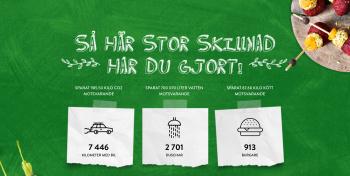 Vit text på grön bakgrund, SÅ HÄR STOR SKILLNAD HAR DU GJORT följt av beräkning på minskat koldioxidutsläpp med illustration med bil, dusch och mat
